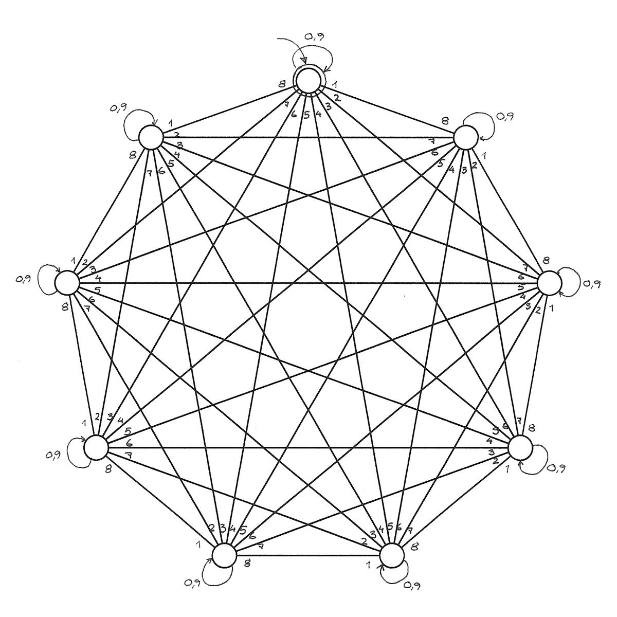 Automat für Teilbarkeit durch 9