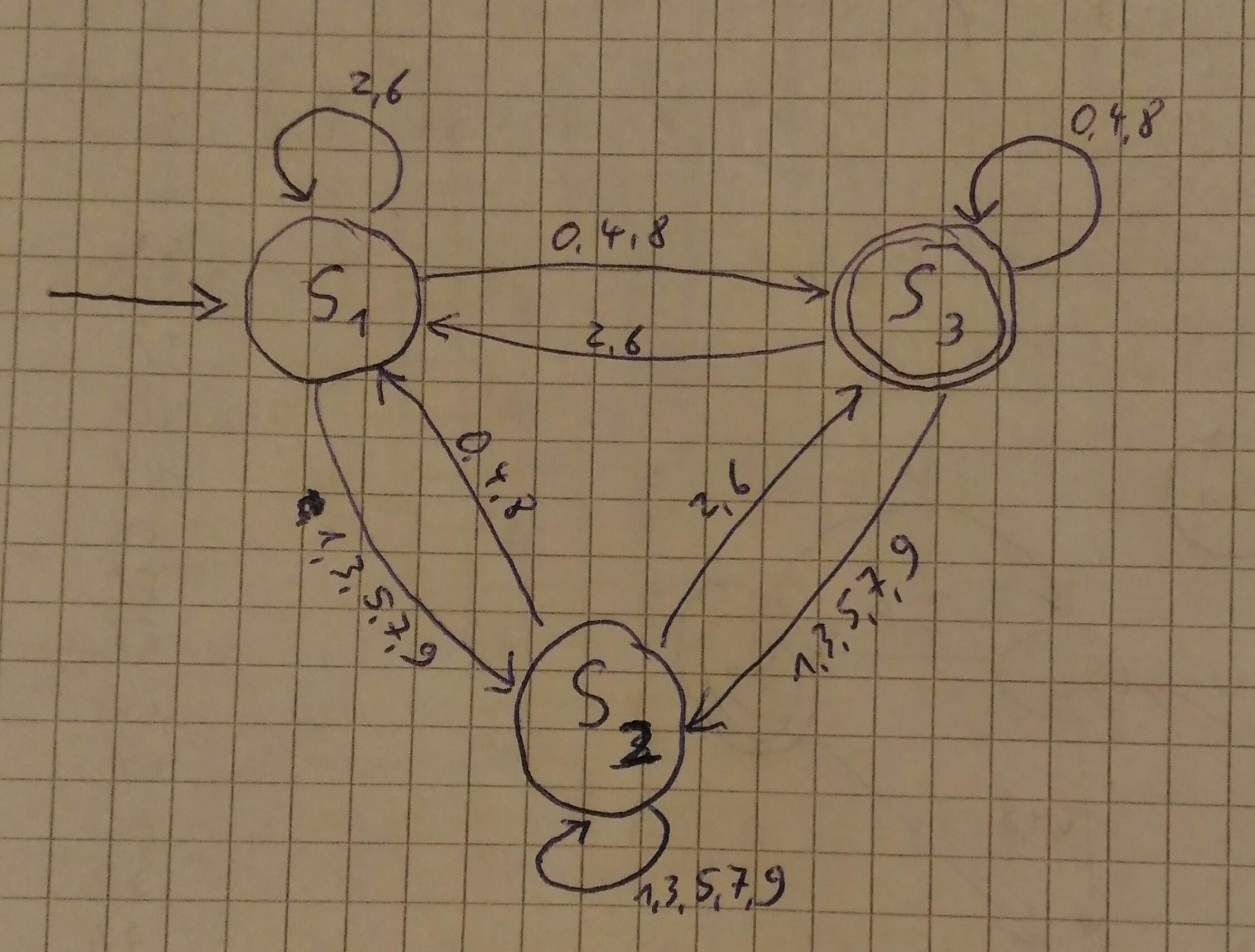 Automat für Teilbarkeit durch 4