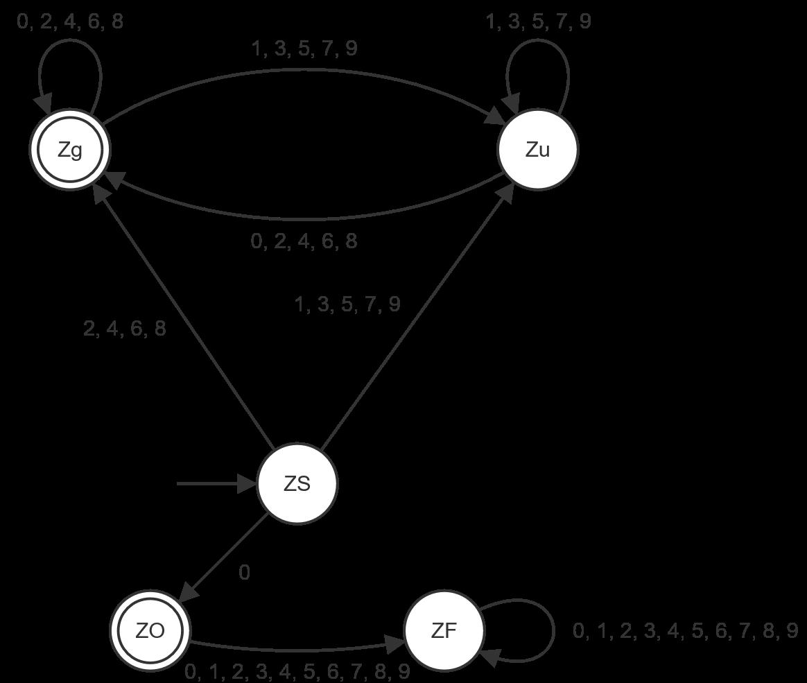Automat für Teilbarkeit durch 2